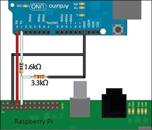 Fig. 3: Connection between Arduino and Raspi
