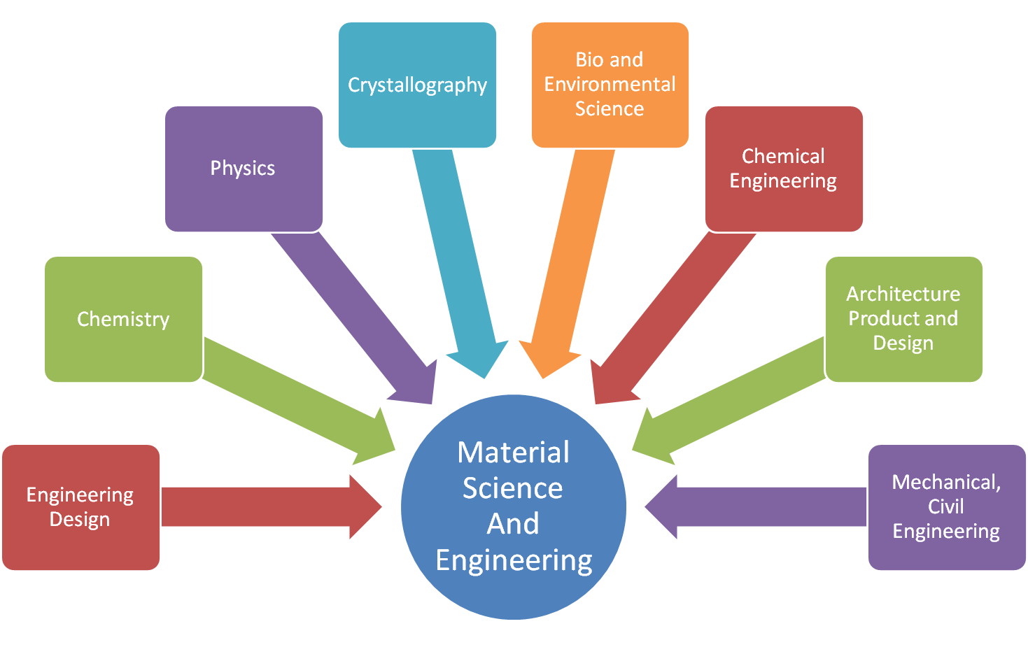 16 free ebooks on material science electronics for you