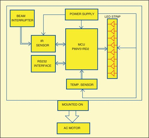 Fig. 2: Block diagram of the propeller message display with temperature indicator