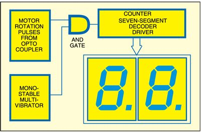 Fig. 1: Block diagram of the tachometer