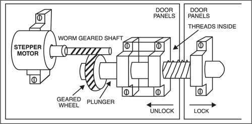Fig. 3: Mechanical arrangement for the lock