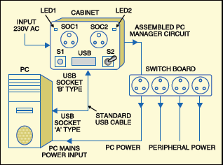 Fig. 2: Wiring diagram for PC power manager