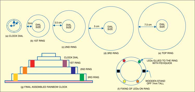 Fig. 2: LEDs assembly
