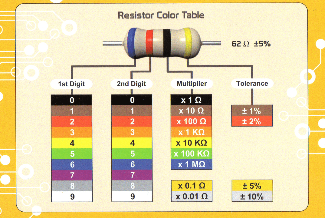 Resistor Colour Code For Engineers Electronics Basics Guide