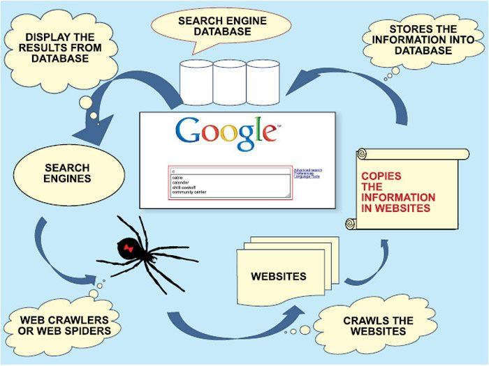Image result for photos of how search engine works