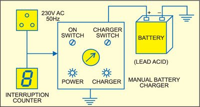 Fig. 2: Block diagram of the arrangement used in automobile battery charger shops