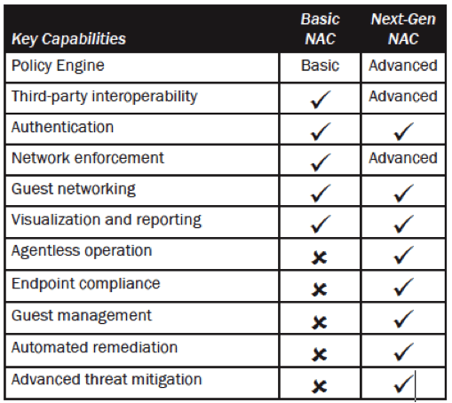 Figure 1: A comparison of legacy and next-gen NAC capabilities