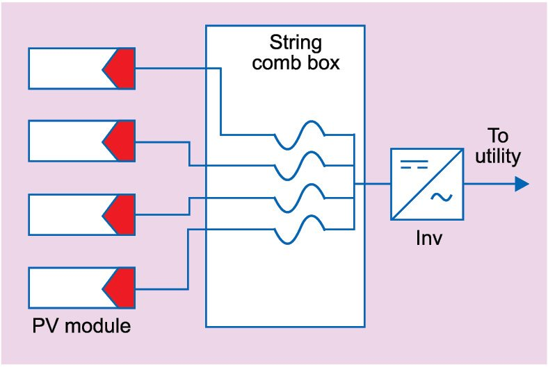 Fig. 1: Typical solar system from PV modules to inverter