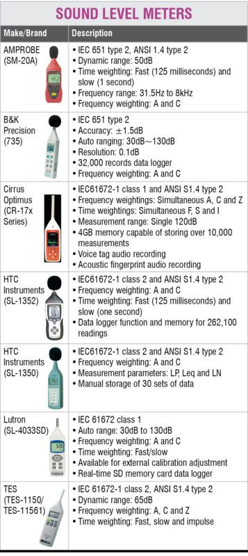 Choosing The Right Sound Level Meter | Page 2 of 3
