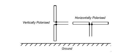 Antenna Polarisation | Electronics For You