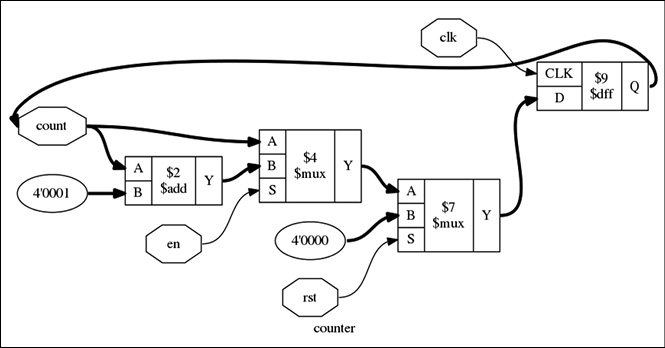yosys  your solution for verilog rtl synthesis