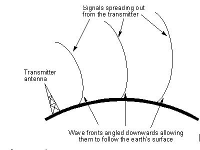 Ground Wave Propagation | Telecommunication Basics