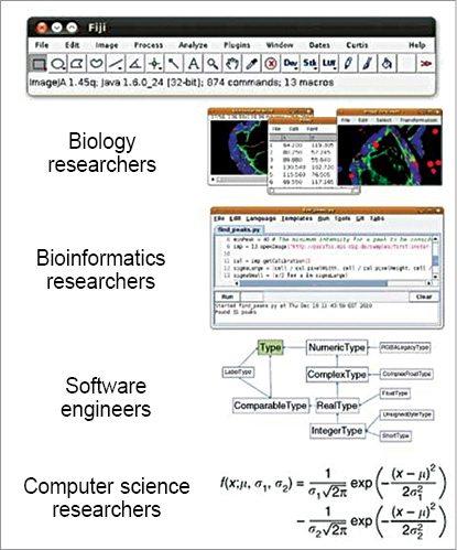 Biological Image Analysis Using Fiji | Electronics For You