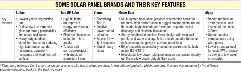 Solar Panels Table