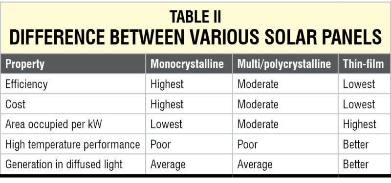 Table 2 solar panels