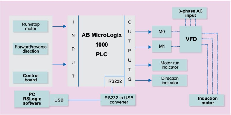 Controlling 3 Phase Induction Motor Using VFD And PLC on
