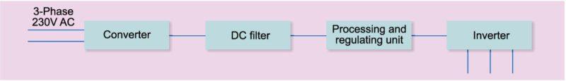 Fig. 2: Block diagram of a drive