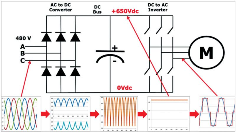 controlling 3 phase induction motors using vfd and plc 3 circuit model of a vfd