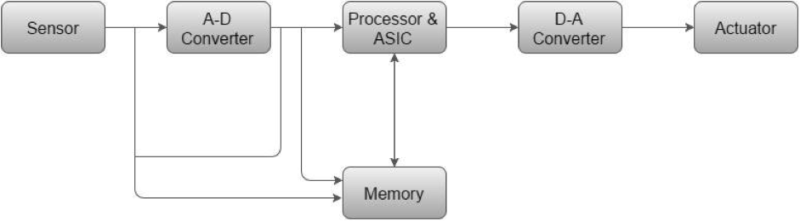 Block diagram of an embedded system