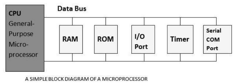 Embedded Systems  An Overview