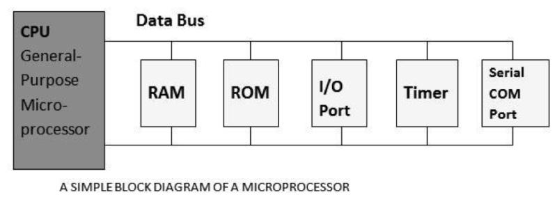 block diagram of microprocessor