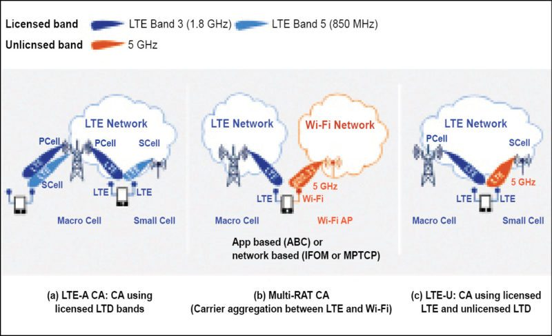 Comparison between LTE-A CA, Multi-RAT CA and LTE-U
