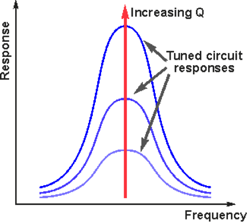 Q factor and its relevance in electrical circuits electronics for you bandwidth with increasing q or quality factor so the bandwidth of the tuned circuit filter is reduced as losses decrease so the tuned circuit becomes ccuart Choice Image