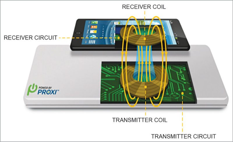 Resonant wireless charging provides