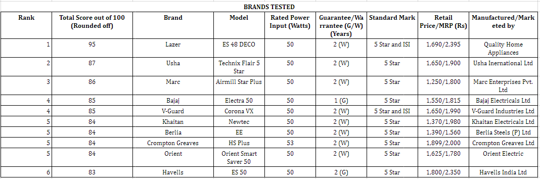... Ten Five Star Brands Tested Ceiling Fans Fan For Your Home Ceiling Fans  Brand Tested Audiocablefo ...