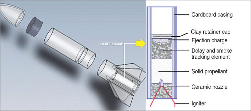 A begineers guide to diy model rocket 2 basic structure of a model rocket engine ccuart Gallery