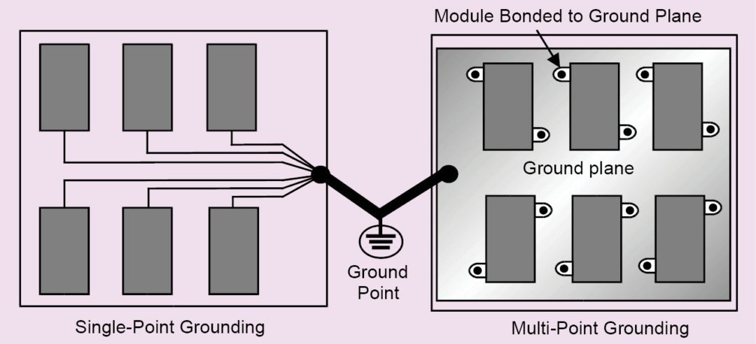 Basics of Grounding or Earthing | Beginners Electronics