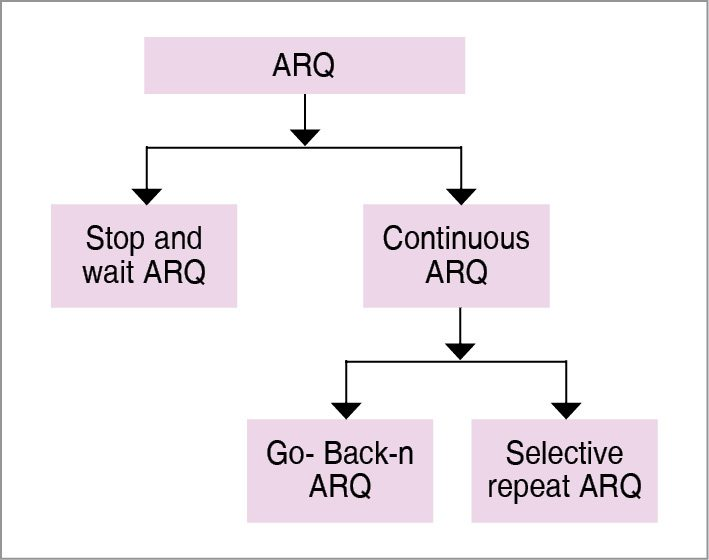 Classification of ARQ | Error correcting codes