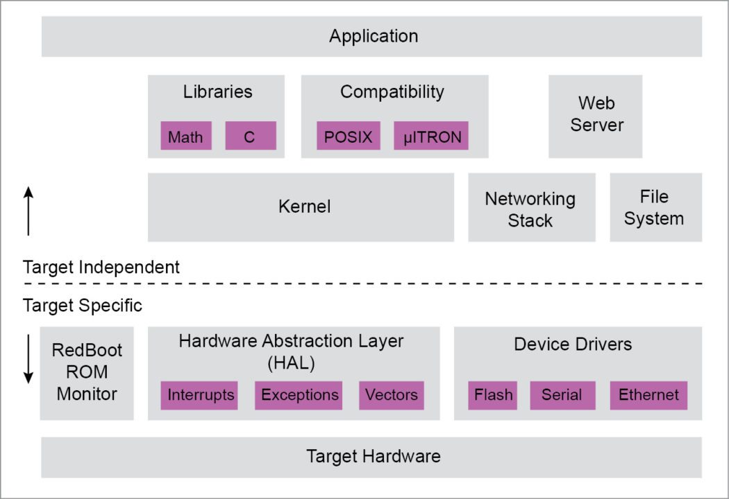 eCos layered software architecture