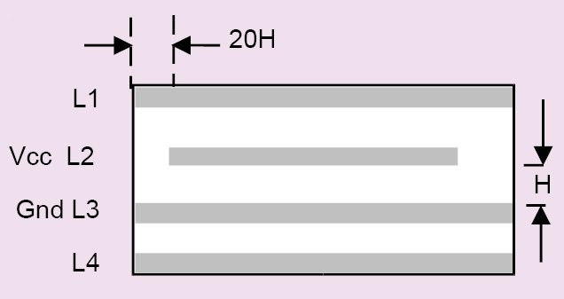 The 20H rule in multi-layer concept of PCB design