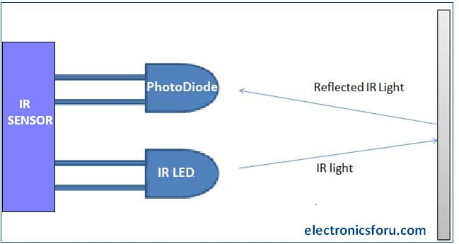 Principle of working of IR sensor
