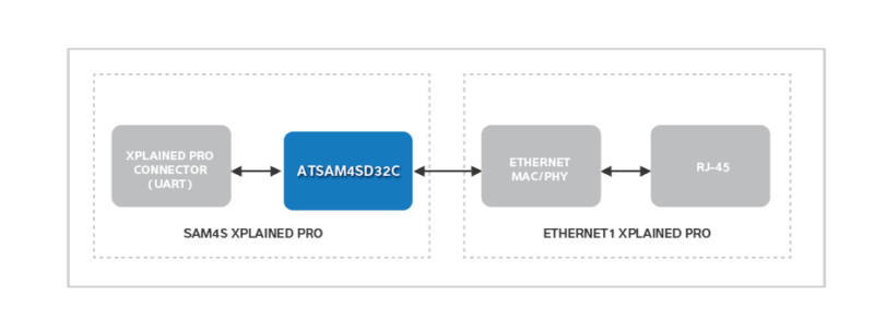 How To Make Serial-To-Ethernet Converter For IoT?   Electronics For on rs232 to cable, rs232 to hdmi adapter, rs232 to ethernet ip, rs232 to network adapter, rs232 to rs485, rs232 to cat5, usb to audio converter, rs232 to rj45 diagram, rs232 to plc, rs232 db9 pinout,