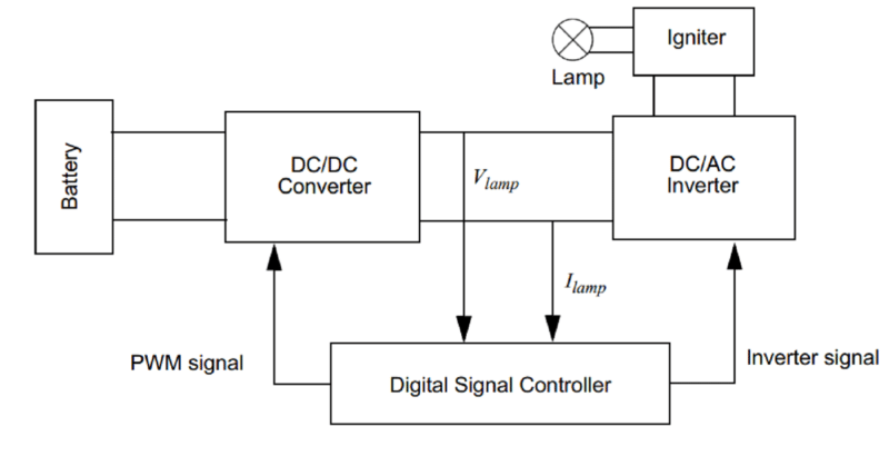 this reference design discusses an automotive hid electronic ballast using  a 16-bit gs series digital signal controller (dsc) from microchip