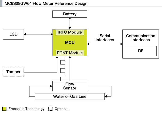 How to design smart watergasheat meters electronics for you this reference design explains a flow meter that displays the flow of water or gas over time the system can run on battery for many years ccuart Choice Image
