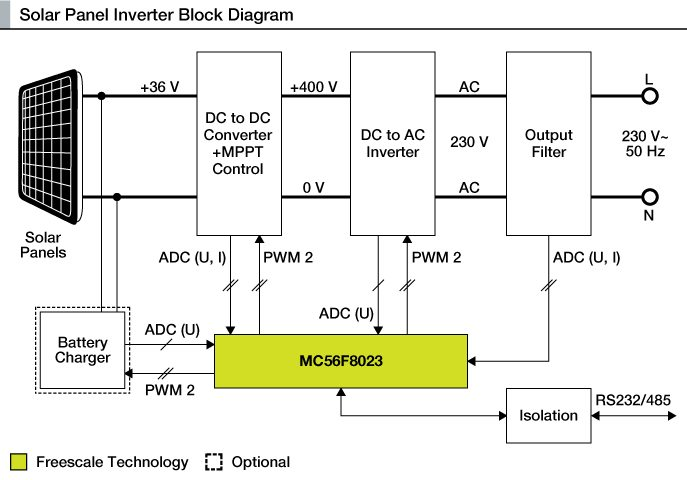 pv inverter wiring diagram how to make a solar inverter? | electronics for you