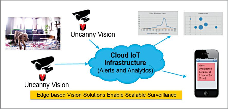 Fig. 1: Edge-based vision solutions enable scalable surveillance