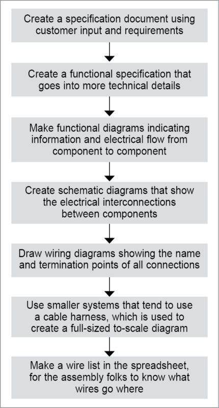 Flow of a typical medium electrical system
