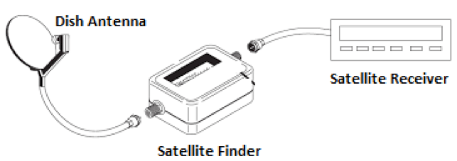 Digital Satellite Finder | Full Circuit diagram with Explanation