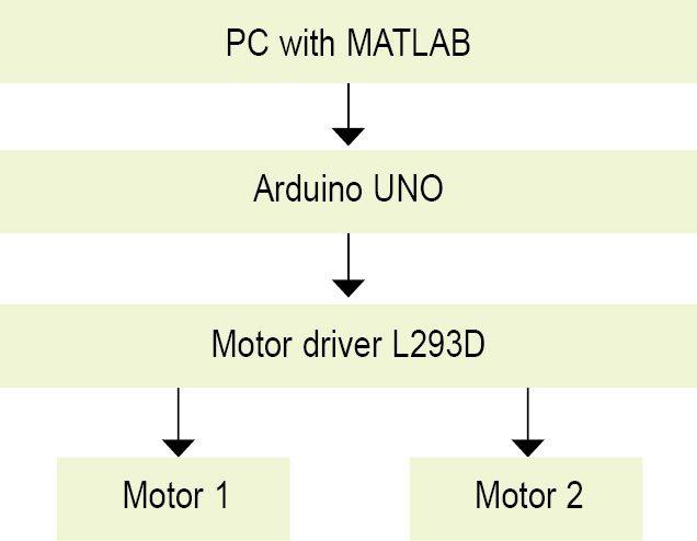 2: block diagram for controlling the robotic car through matlab based gui
