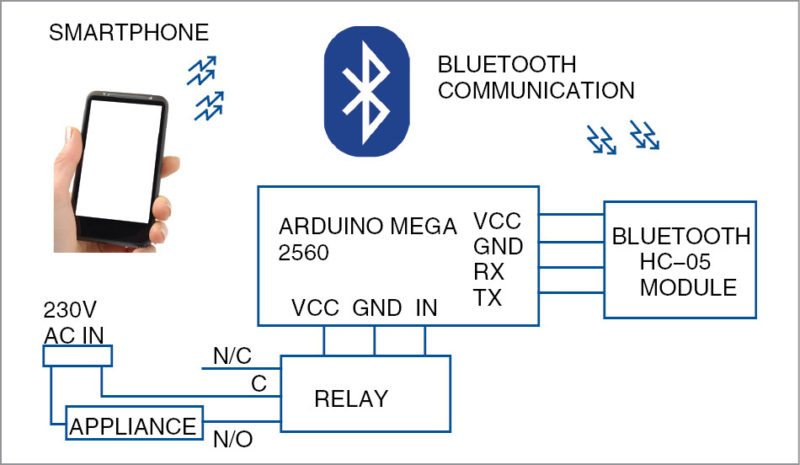 Voice controlled home automation system app based 2 block diagram of the voice controlled home automation system ccuart Images