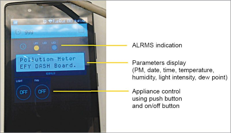 IoT Enabled Air Pollution Meter With Digital Dashboard On Smartphone