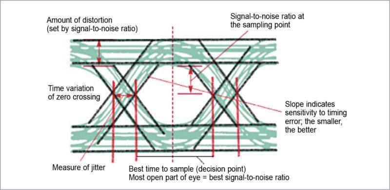 Interpreting an eye diagram