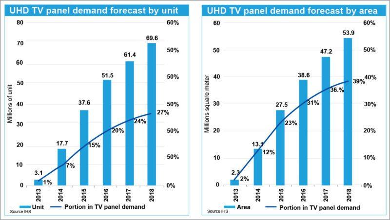 UHD TV panels demand forecast