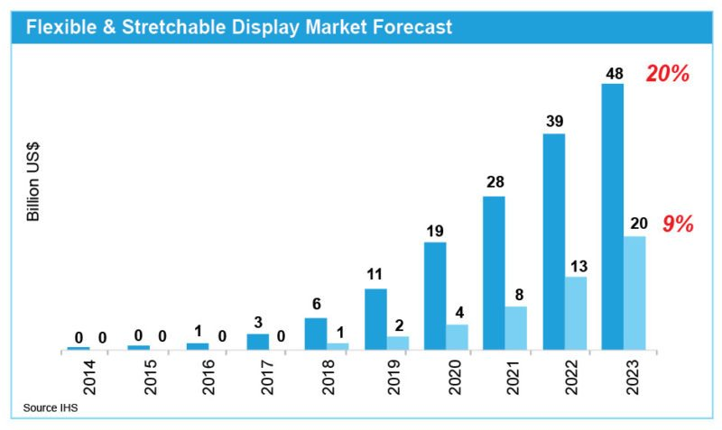 Flexible and stretchable display market forecast