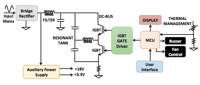 understanding how modern induction cooker work rh electronicsforu com induction cooker circuit diagram fault finding pdf induction cooker circuit diagram using lm339