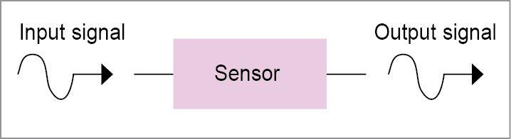 Block diagram of a sensor